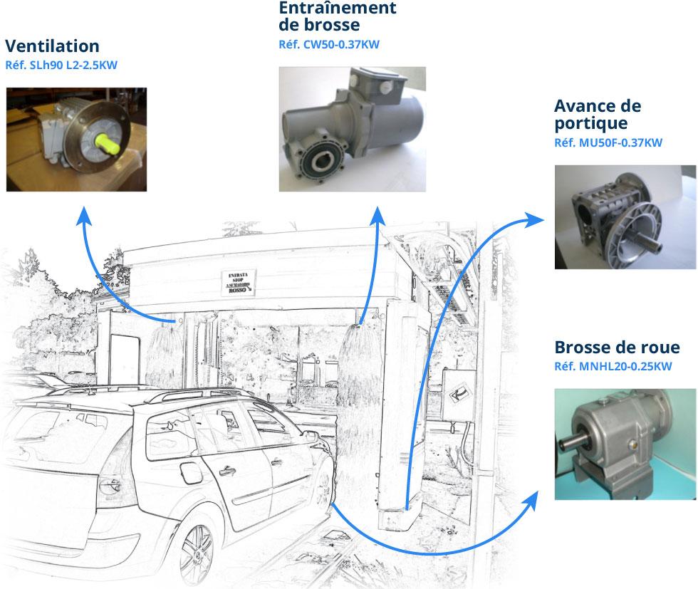 JET France motoréducteurs pour centre de lavage automobile
